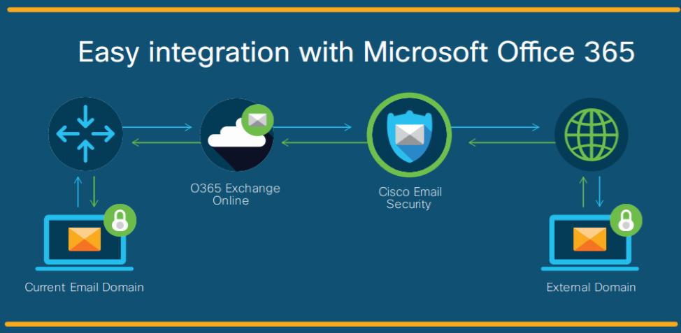 Seguridad para Microsoft Office 365
