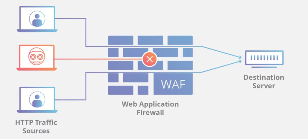 WAF + DDoS Protection